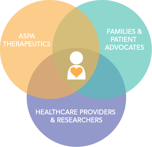 Colorful Venn diagram showing intersection of Aspa Therapeutics, patient advocates, and healthcare providers